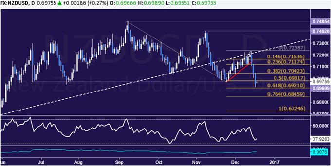 NZD/USD Technical Analysis: Key 6-Month Support Broken
