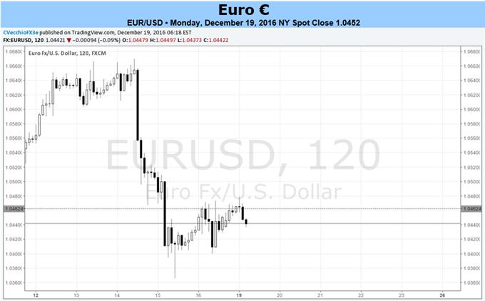 Ruhigere Woche für den Euro vor den Feiertagen; man sollte auf die Renditespreads achten