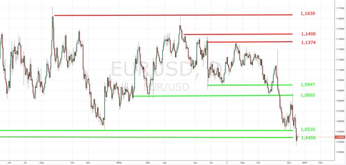 US-Dollar weiterhin auf Talfahrt