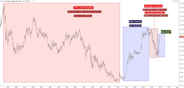 Yen Trends Retrace as the Bank of Japan Awaits