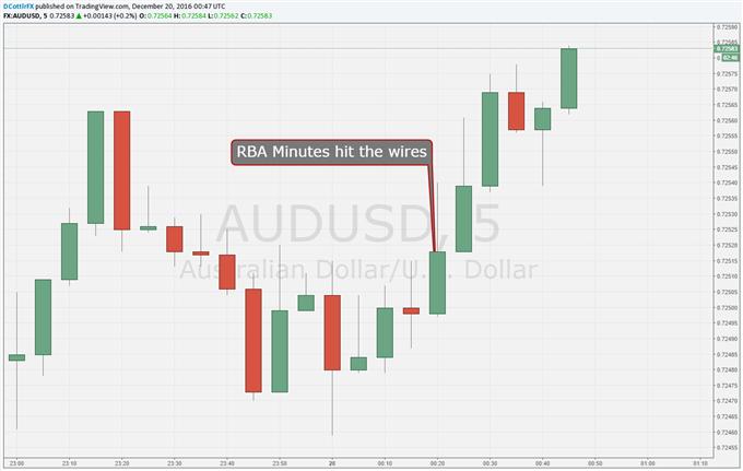 Aussie Dollar Ticks Up After RBA Minutes
