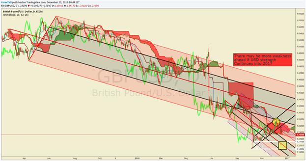Short GBP/USD at Market