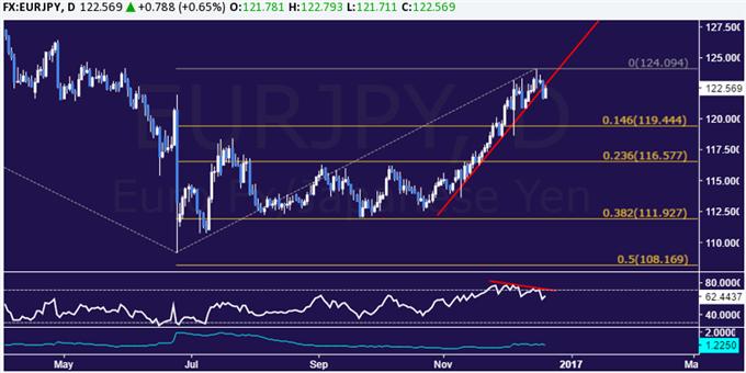 Euro Sold vs Yen, Pound Short Trade Setup Altered