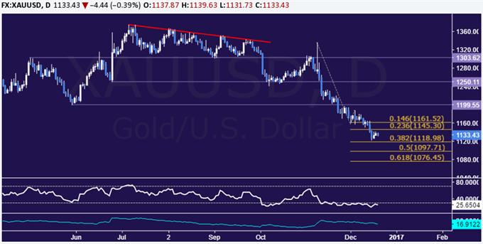 Goldpreis nach optimistischen Yellen-Kommentaren wieder in der Defensive