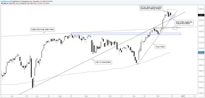 S&P 500 Tech Update: Zeit-Korrektur auf Kollisionskurs mit Unterstützung