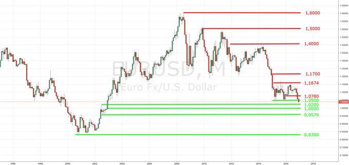 US Dollar gibt Kampf um letzte Hürde auf