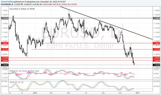 USD Riding Higher Yields, Can Thank the BOJ & ECB