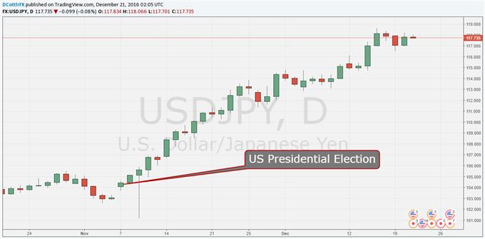 USD/JPY Vigor Can Survive Liquidity Drop