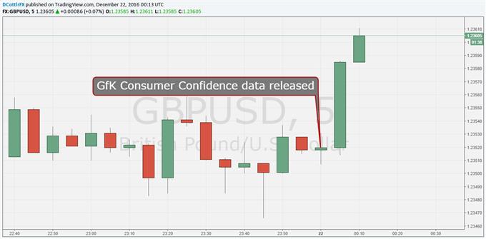 British Pound Gains Despite Gloomy GfK Consumer Roundup