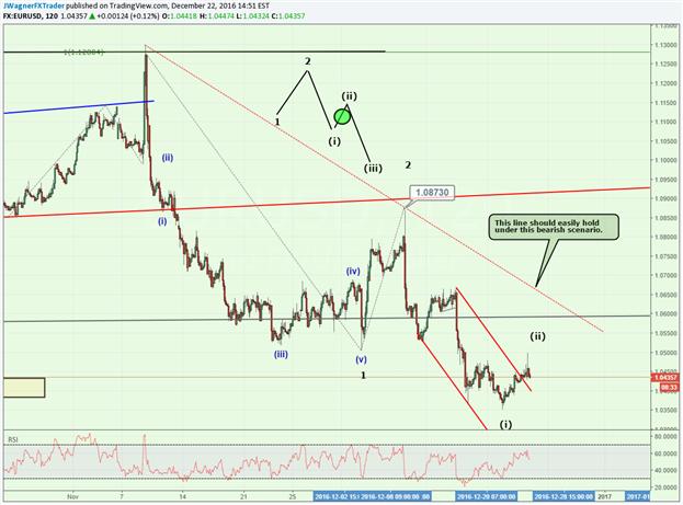 2 Elliott Wave Pattern Possibilities on EUR/USD
