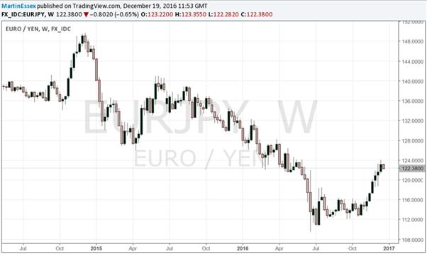 Quelles perspectives 2017 pour EUR/JPY