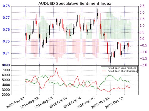 Trend für Australischen Dollar bleibt abwärts
