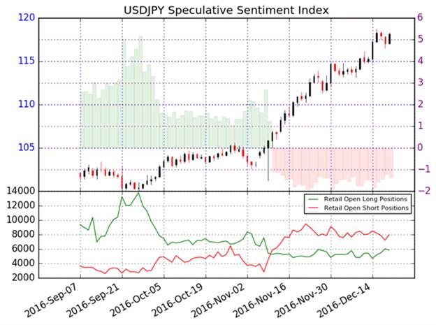 US-Dollar gegen Yen weiterhin im Kaufmodus