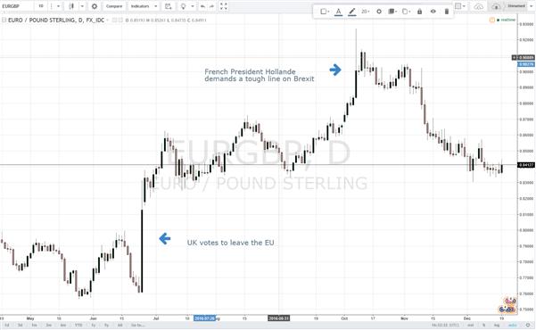 Erholung des GBP gegenüber dem EUR 2017 wahrscheinlich