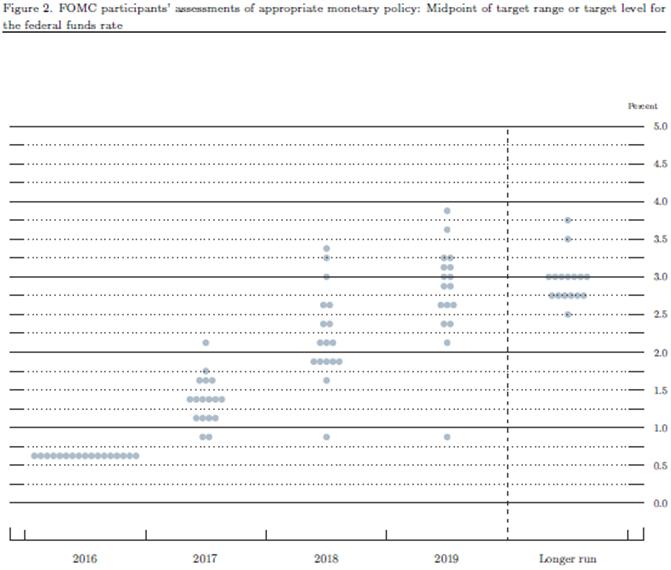 Mit Fed in Abwartehaltung während der ersten Jahreshälfte 2017 wird Goldschwäche weiter anhalten