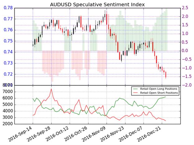 AUD/USD weitet Verluste aus