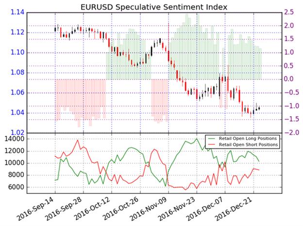EUR/USD verharrt im Abwärtstrend