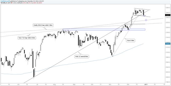 Läuft der S&P 500 zum Jahresschluss nach oben, zurück oder weiter nach unten?