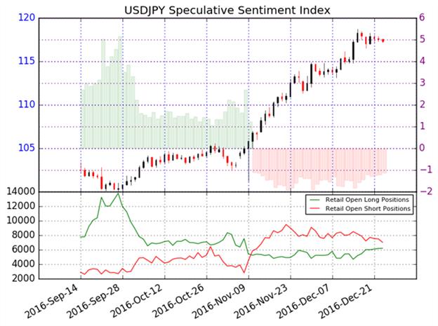 USD/JPY im intakten Aufwärtstrend