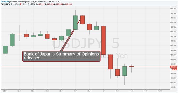 Yen Gains On Upbeat Bank of Japan Summary