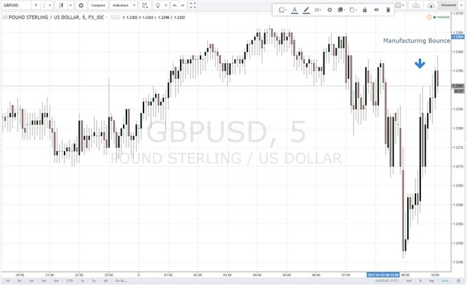 GBPUSD Rallies After December Markit Manufacturing Data Hit a 30-Month High