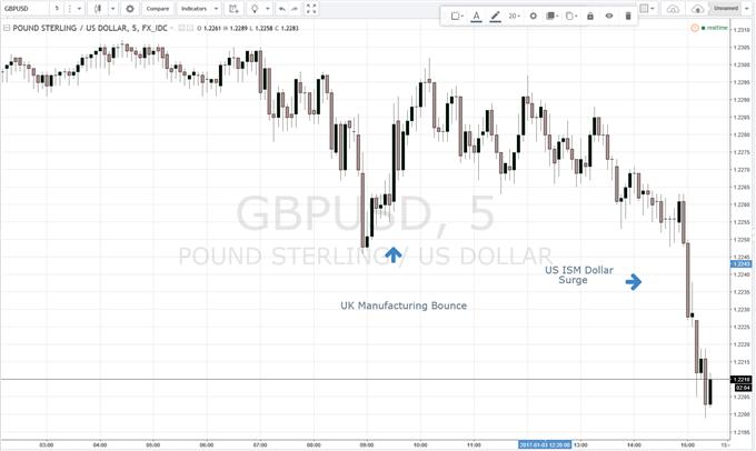 Brexit Briefing: British Pound Struggles Despite Strong UK Manufacturing Data