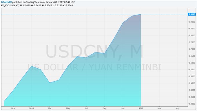 Chinese Yuan Devaluation Looks Like a Long Shot