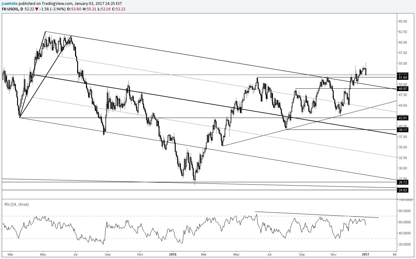 Forex crude oil signals