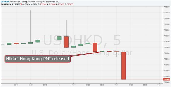 Hong Kong Dollar Gains as PMI Shows Expansion at Last