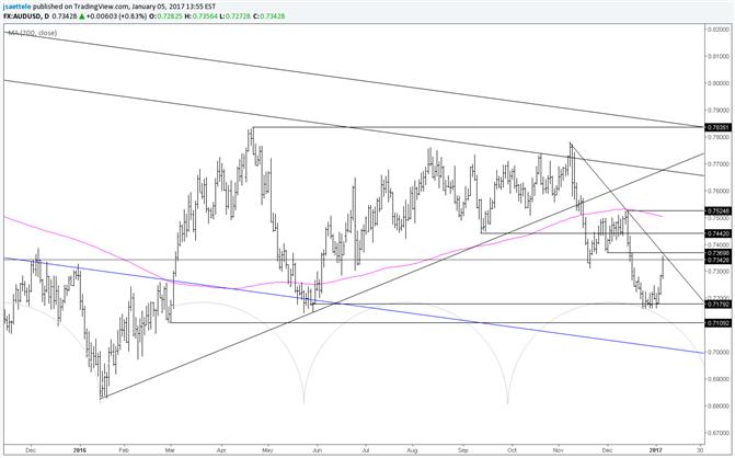 AUD/USD Early Year Trendline Test