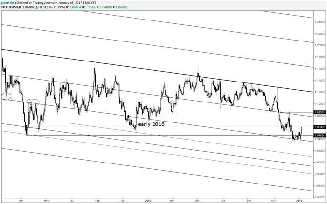 EUR/USD Same Parallel, Same Time of Year, Same Result