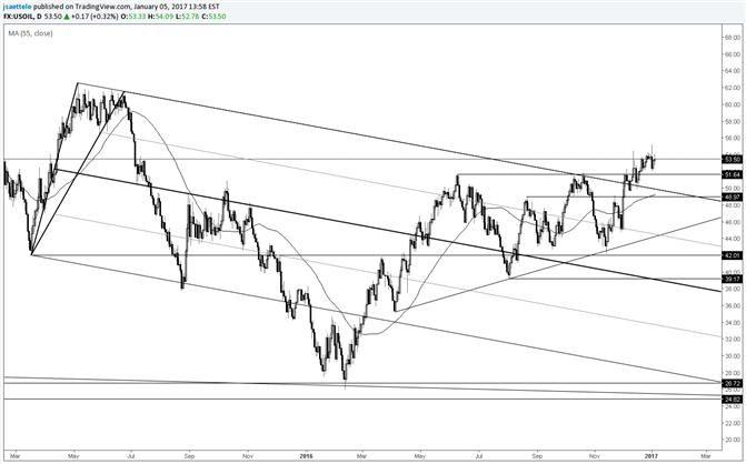Crude Oil – Keep 49 in Mind