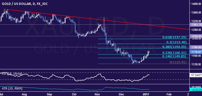 أسعار الذهب قد تواصل ارتفاعها بعد صدور تقرير بيانات الوظائف الأمريكية