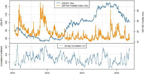 Le yen est positionné pour s'apprécier davantage pour trois raisons principales