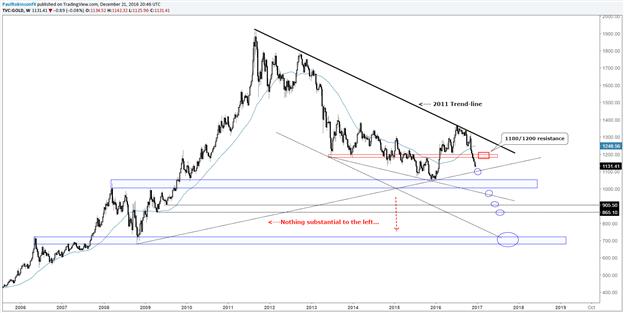الدولار النيوزيلاندي مقابل الدولار الأمريكي والذهب و الفضة يتجهزان لمزيد من الخسائر قبل الانخفاض