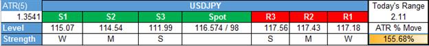 التحليل الفني لزوج العملات الدولار الأمريكي مقابل الين الياباني USD/JPY: نظرة مستقبلية قصيرة المدى على التراجع الأخير