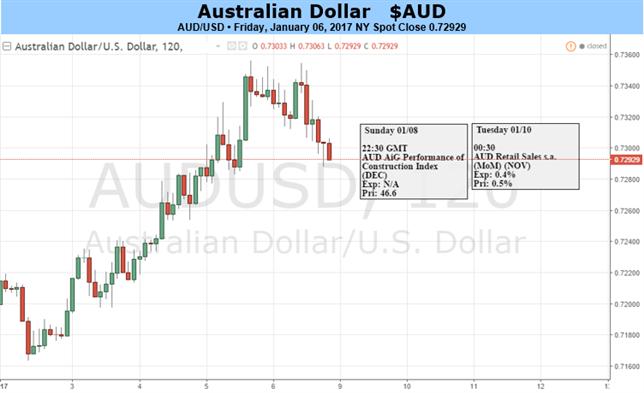 الاتجاه الصعودي للدولار الأسترالي مفترض يستمر في ضوء البيانات المالية المحدودة هذا الأسبوع