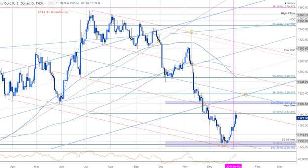 انتعاش الذهب يواجه أولى العقبات قبل بيان الاحتياطي الفيدرالي و مبيعات التجزئة