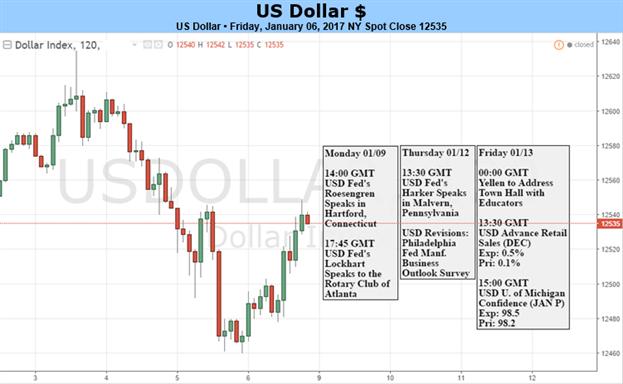 Vorsichtige Fed-Kommentare könnten US-Dollar in die Defensive drängen