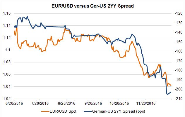 زوج العملات اليورو مقابل الدولار الأمريكي EURUSD يدخل عام 2017 بنمط هبوطي إضافي