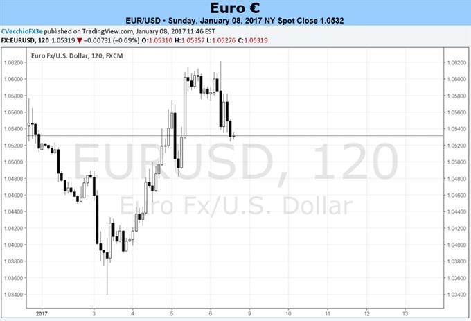تحسن الدوافع الأساسية على المدى القصير يجنب اليورو مخاوف سياسية على المدى البعيد