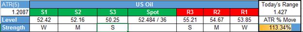 التنبؤ بأسعار النفط الخام: نموذج نجمة المساء يوجه الأنظار على المدى القصير نحو الانخفاض