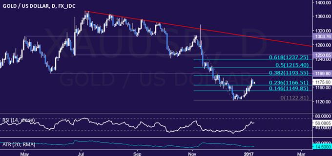 استعداد أسعار النفط لقرارات أوبك، واحتمالية ارتفاع أسعار الذهب