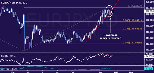 Éviter les montagnes russes du « Trump Trade » — EUR baissier par rapport au GBP et au JPY