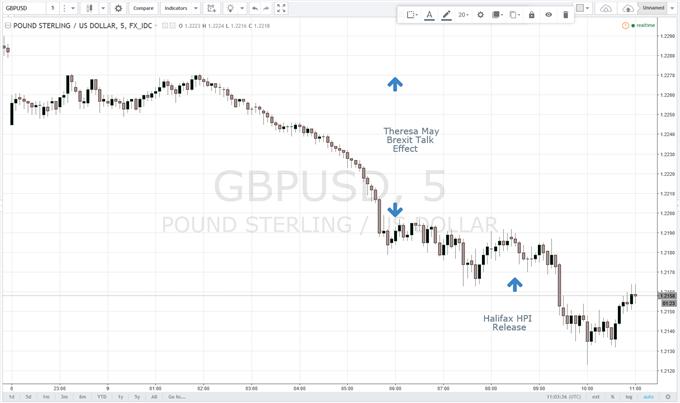 GBP/USD Falls to Fresh 10-Week Low on Hardening Brexit Talk
