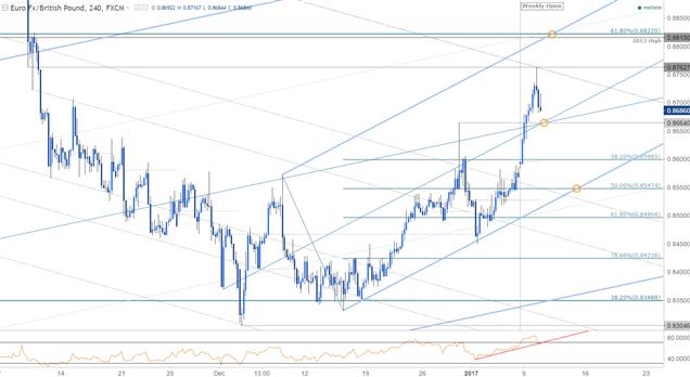 EUR/GBP 120min Chart