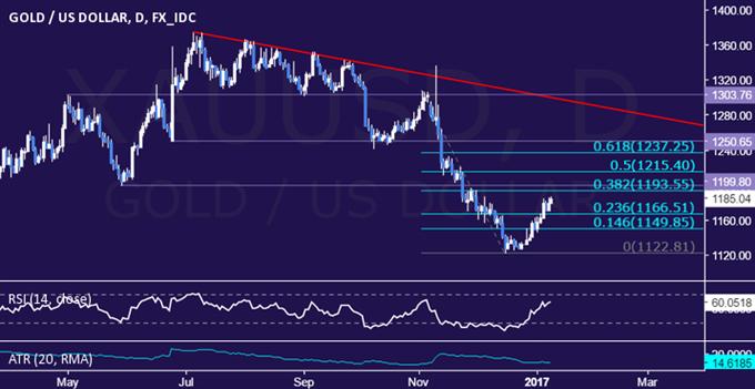 ارتفاع أسعار الذهب في ظل بدء نهاية التداولات المبنية على سياسة ترامب التجارية