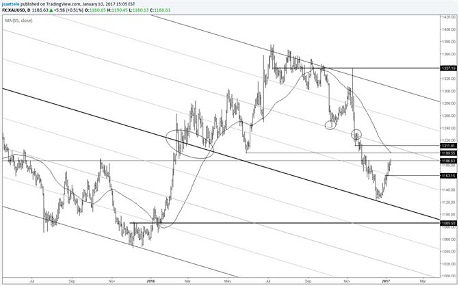 Goldpreis – Trading-Niveaus liegen bei 1.163 Dollar und 1.200-1.210 Dollar