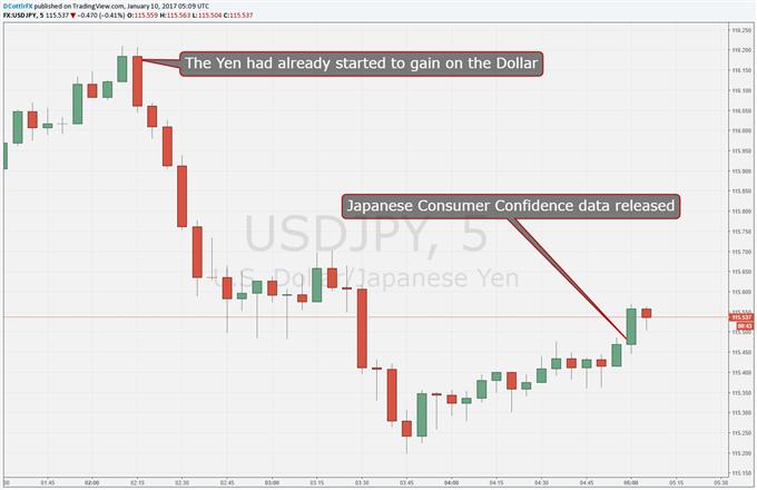 Yen Fails to Capitalize on Stronger Consumer Sentiment