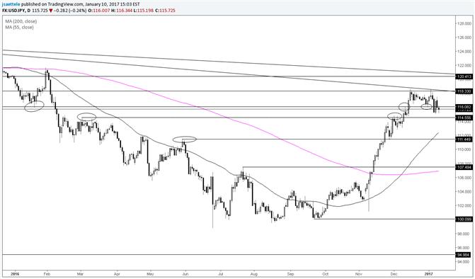 USD/JPY – Area around 116.00 Still a Useful Pivot
